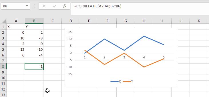 Negatieve correlatie in Excel